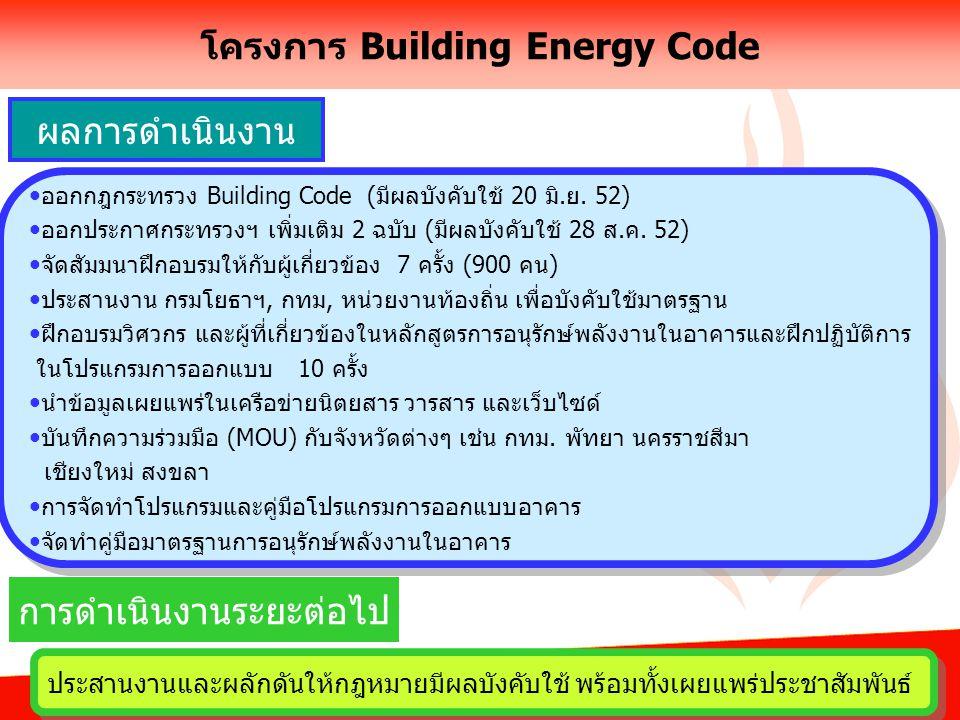 โครงการ Building Energy Code