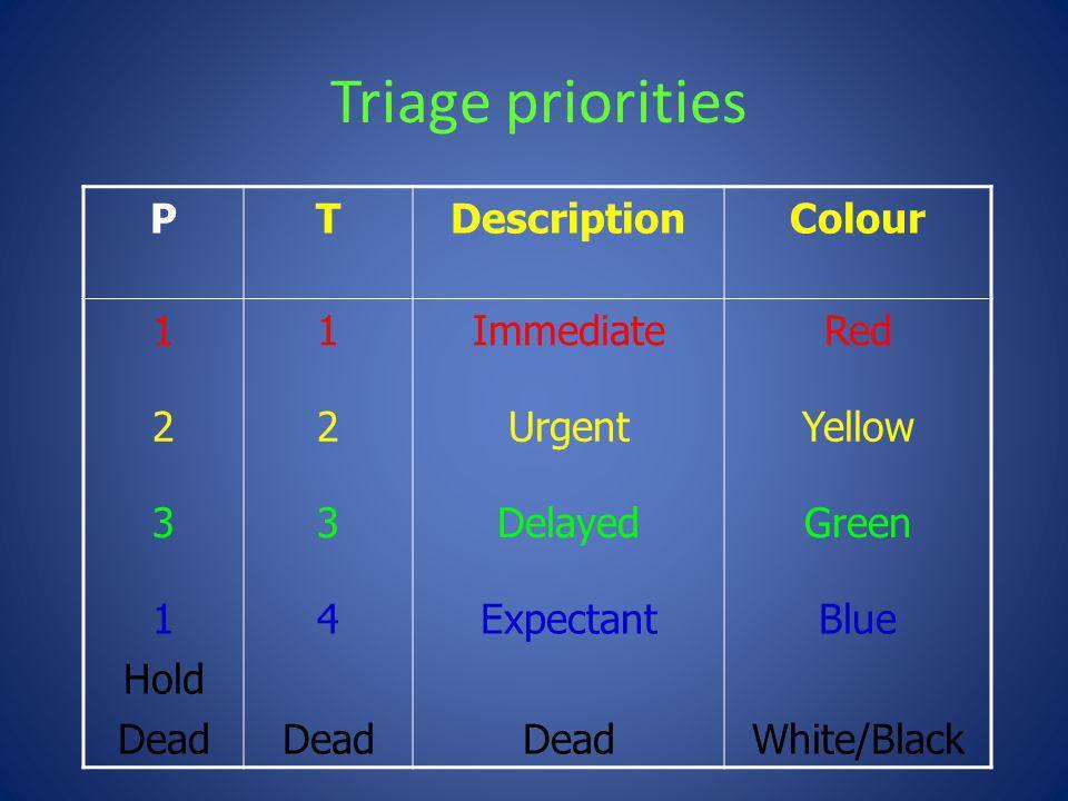 Triage priorities P T Description Colour 1 Immediate Red 2 Urgent