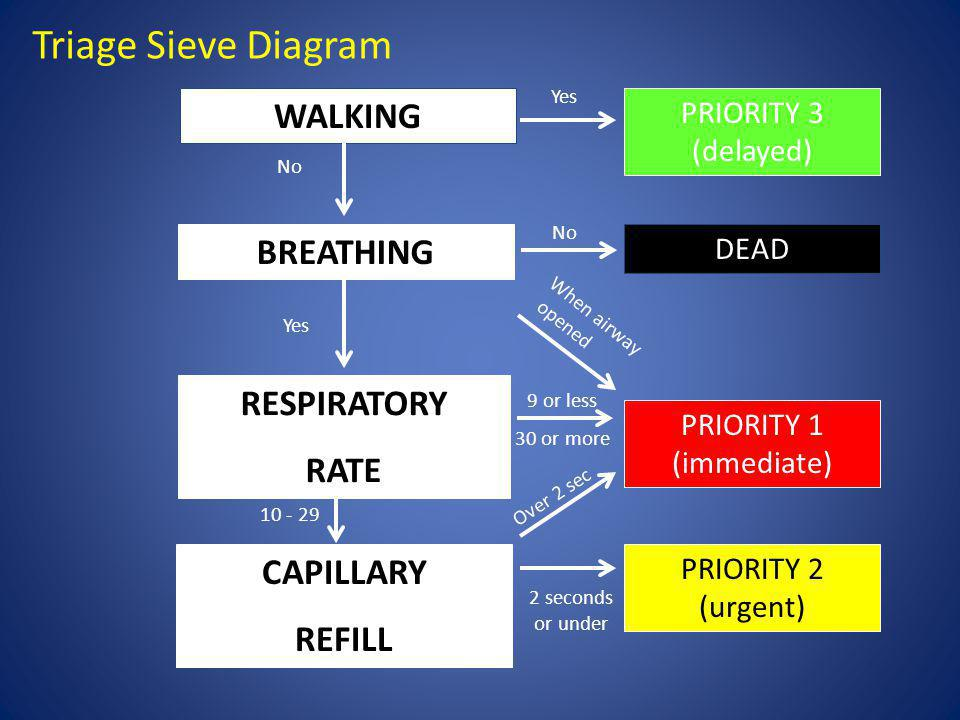 Triage Sieve Diagram WALKING BREATHING RESPIRATORY RATE CAPILLARY