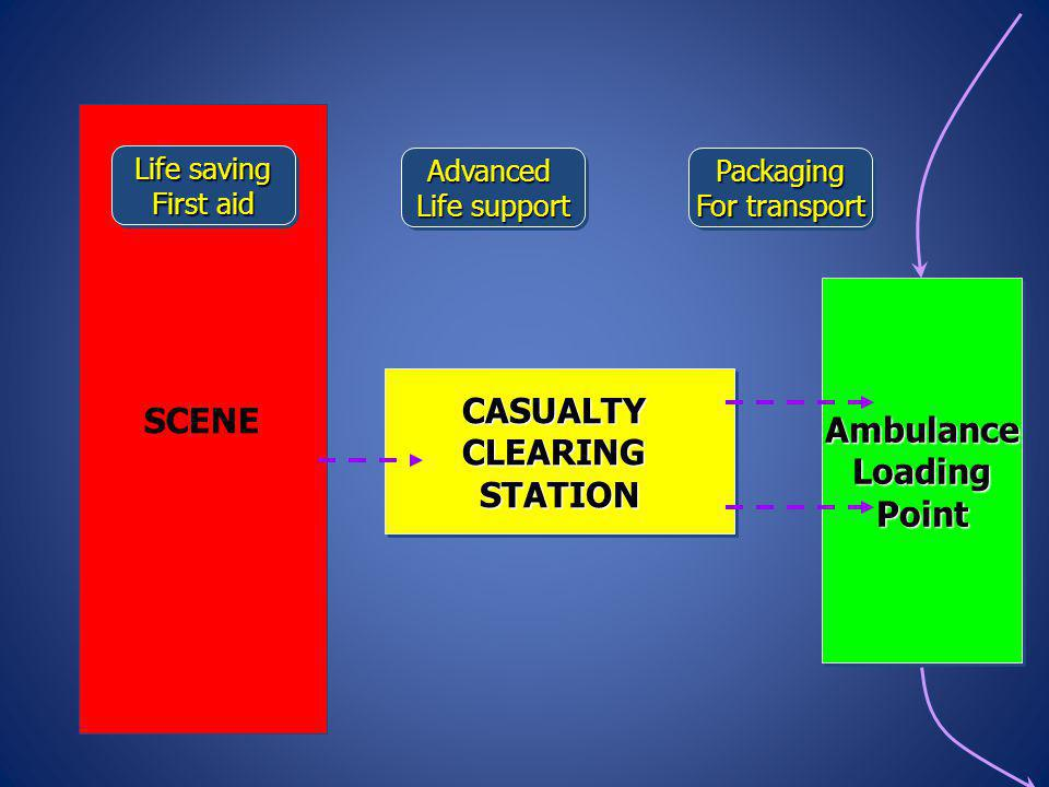 SCENE Ambulance Loading Point CASUALTY CLEARING STATION