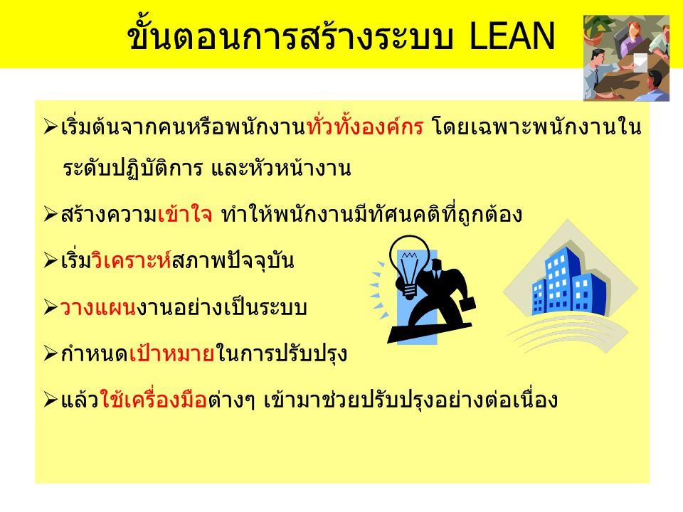 ขั้นตอนการสร้างระบบ LEAN