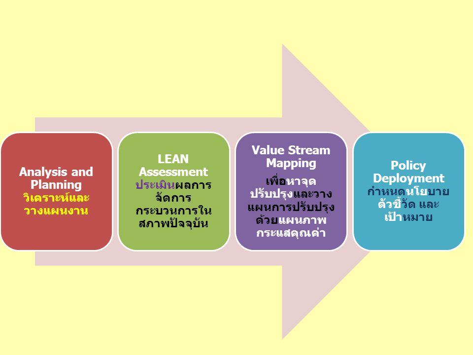 Analysis and Planningวิเคราะห์และวางแผนงาน