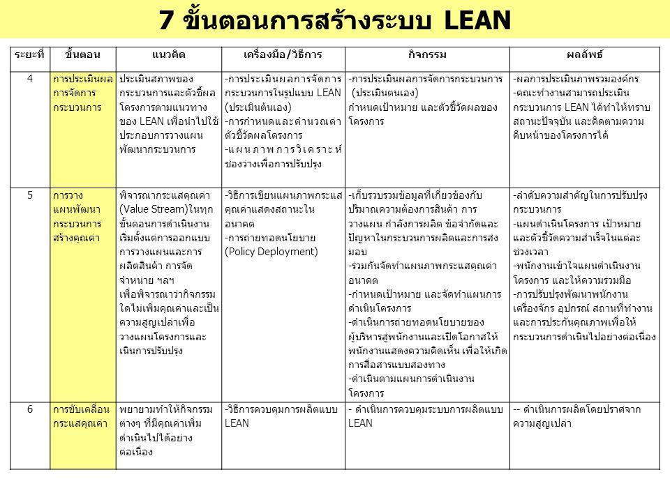 7 ขั้นตอนการสร้างระบบ LEAN