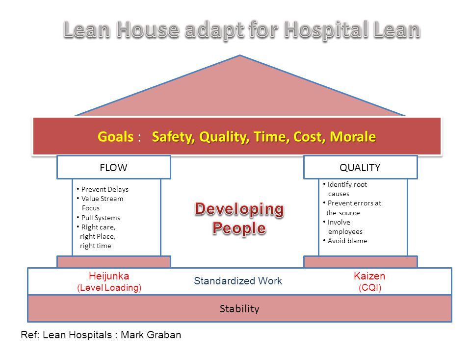 Lean House adapt for Hospital Lean