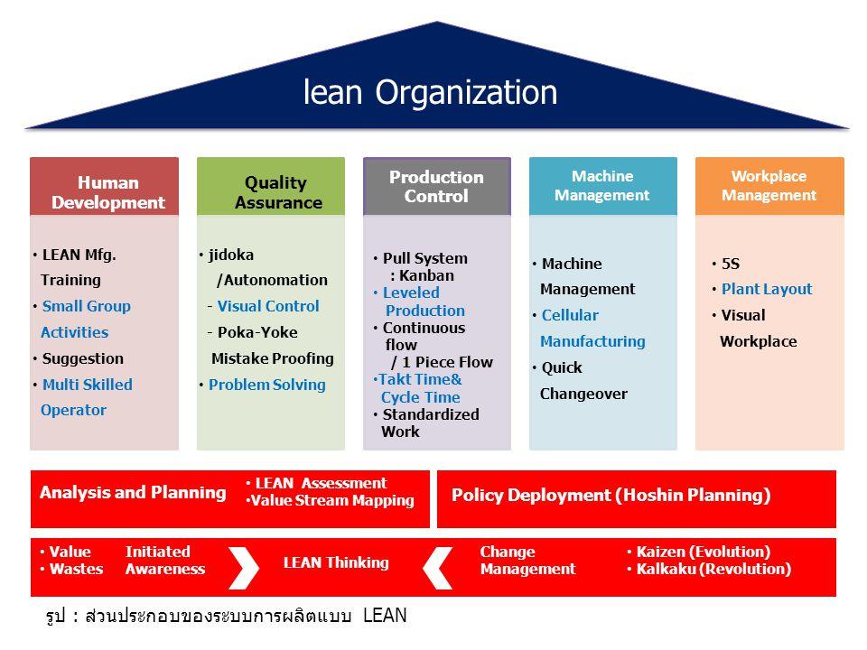 lean Organization รูป : ส่วนประกอบของระบบการผลิตแบบ LEAN