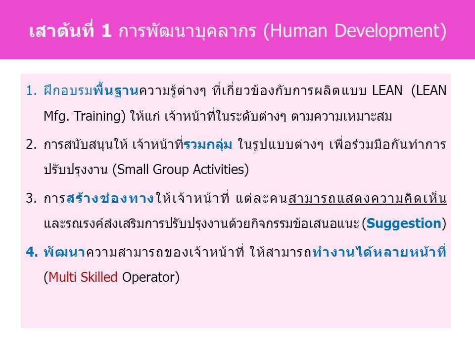 เสาต้นที่ 1 การพัฒนาบุคลากร (Human Development)