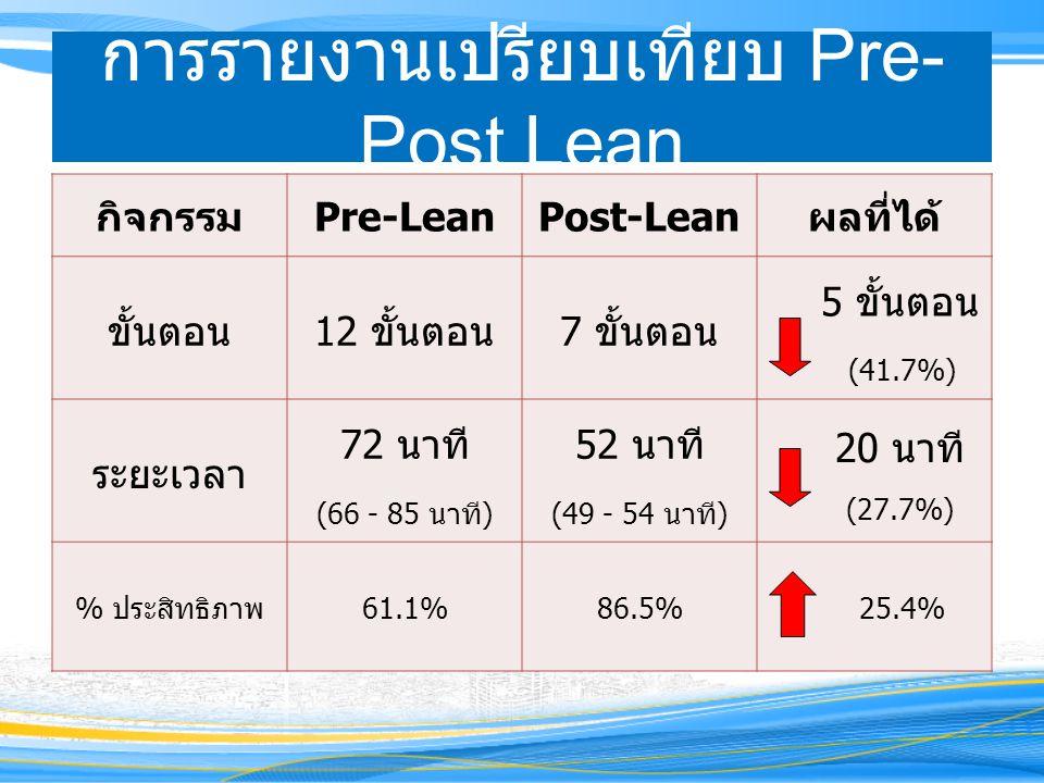 การรายงานเปรียบเทียบ Pre-Post Lean