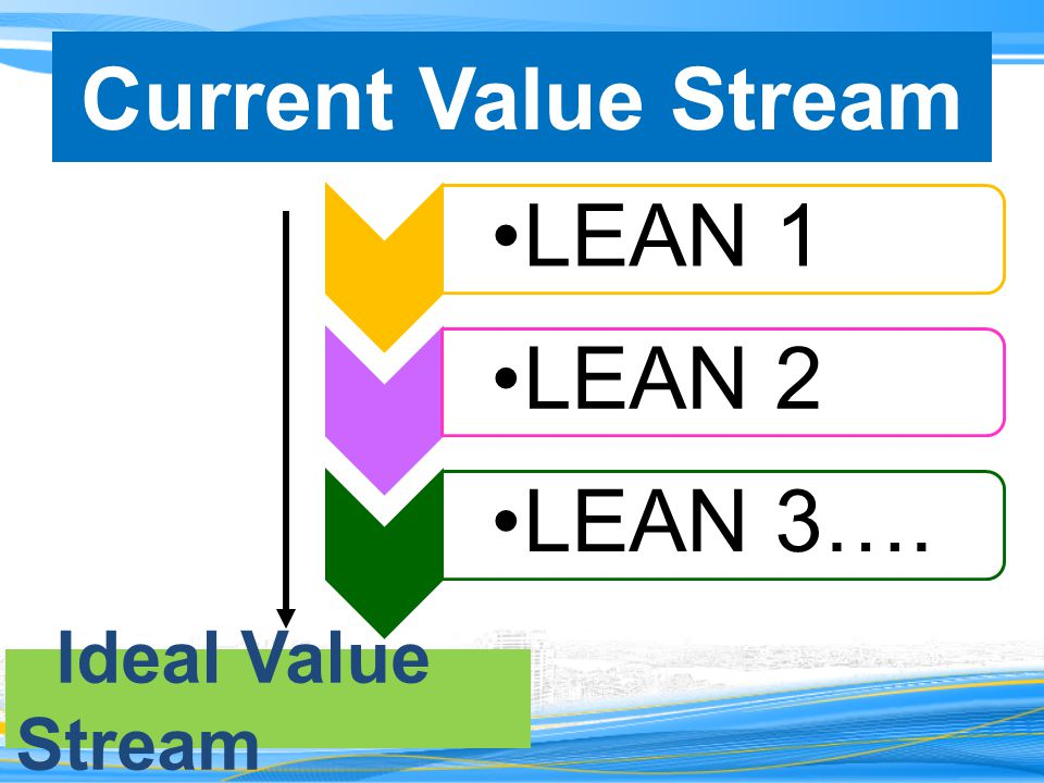 Current Value Stream LEAN 1 LEAN 2 LEAN 3…. Ideal Value Stream