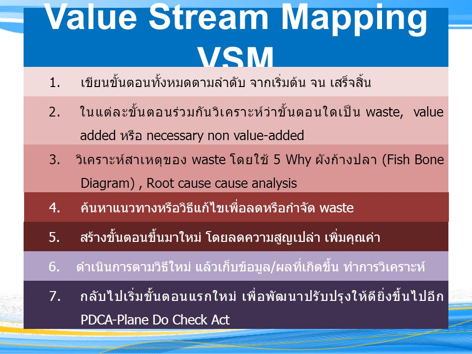 Value Stream Mapping VSM