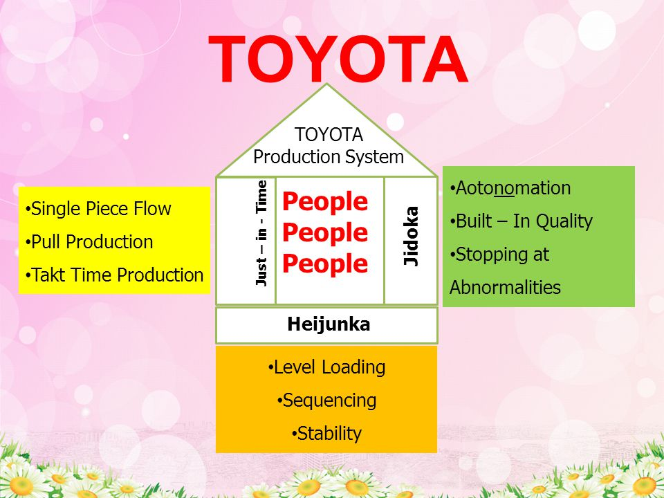 TOYOTA People TOYOTA Production System Aotonomation Built – In Quality