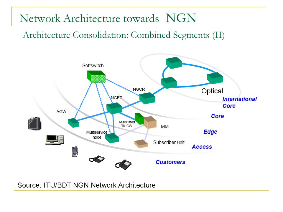 Network Architecture towards NGN Architecture Consolidation: Combined Segments (II)