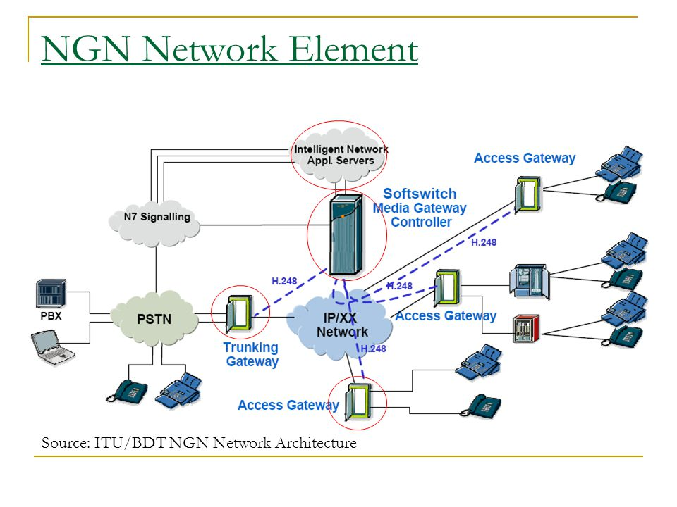 NGN Network Element Source: ITU/BDT NGN Network Architecture