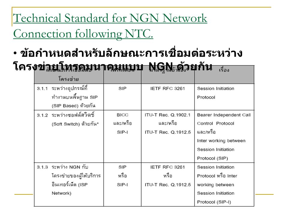 Technical Standard for NGN Network Connection following NTC.