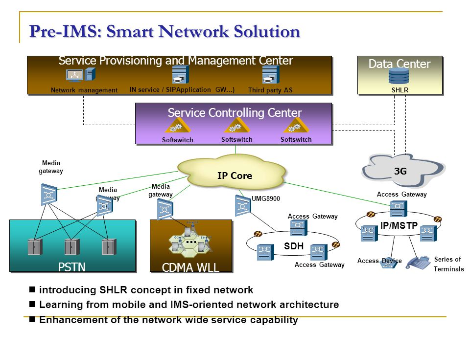 Pre-IMS: Smart Network Solution