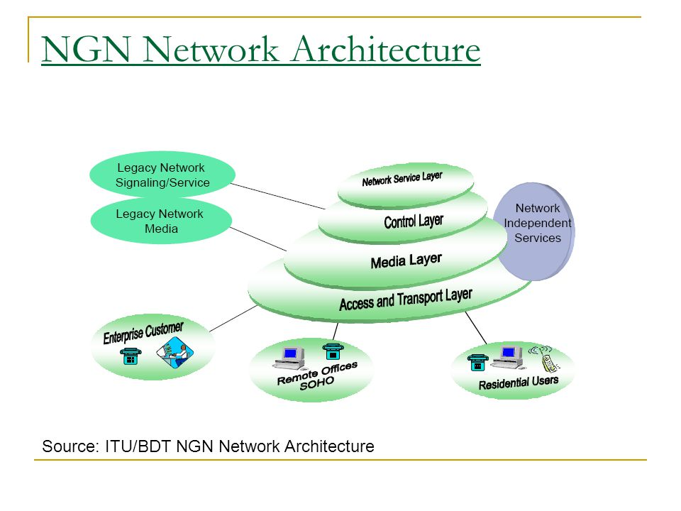 NGN Network Architecture
