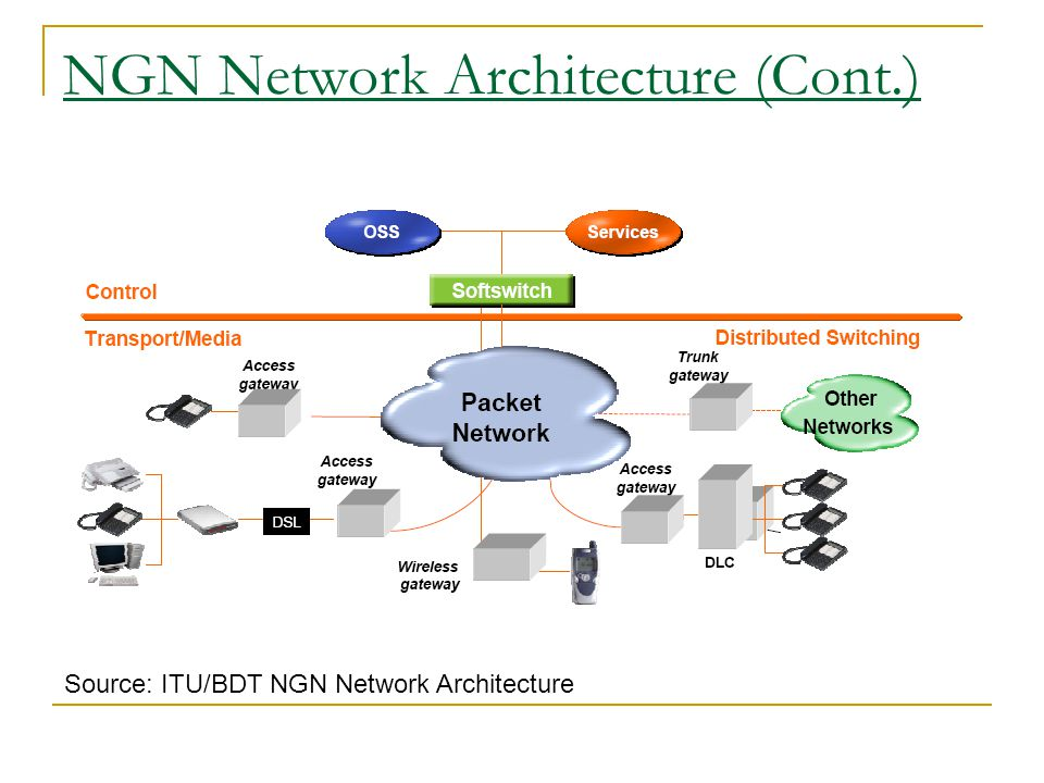 NGN Network Architecture (Cont.)