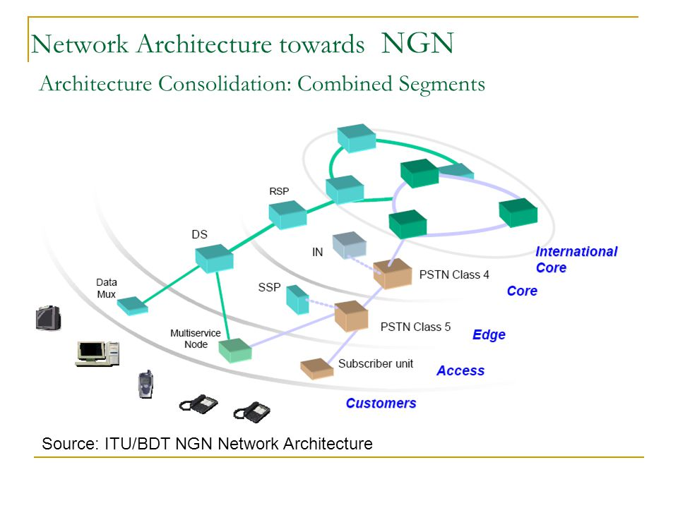 Network Architecture towards NGN Architecture Consolidation: Combined Segments