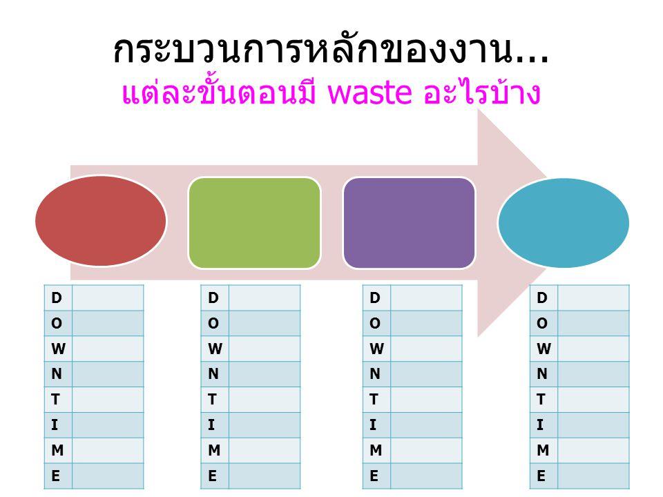 กระบวนการหลักของงาน... แต่ละขั้นตอนมี waste อะไรบ้าง