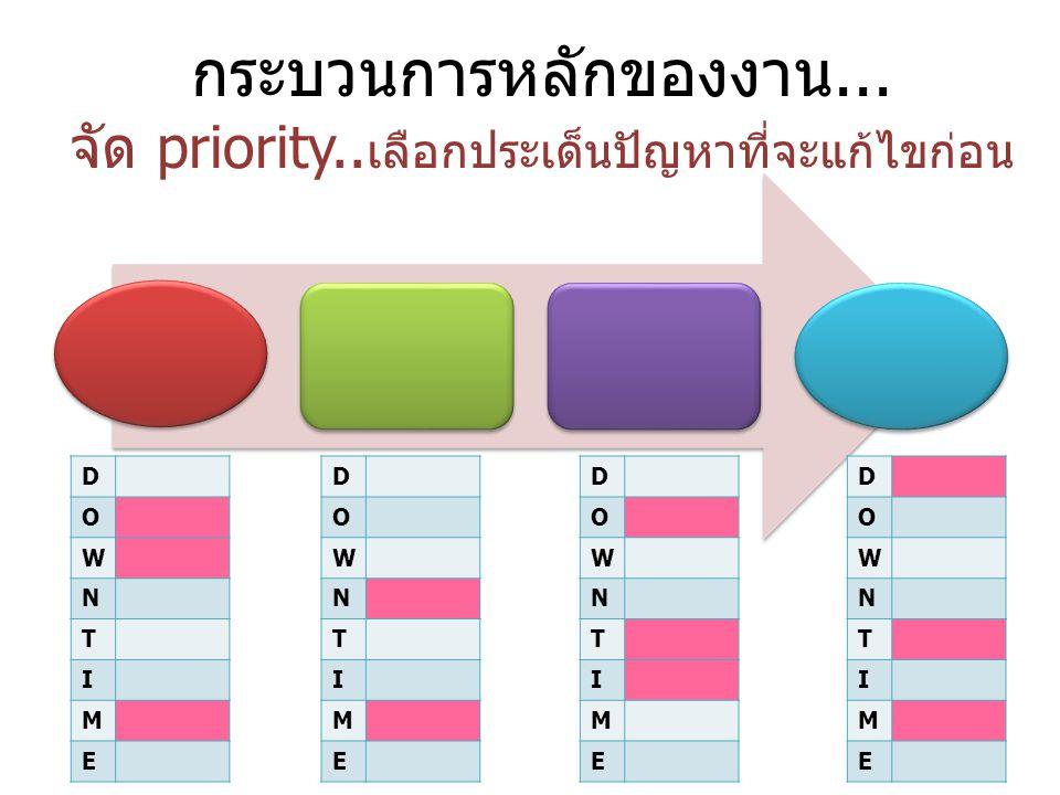 กระบวนการหลักของงาน... จัด priority..เลือกประเด็นปัญหาที่จะแก้ไขก่อน