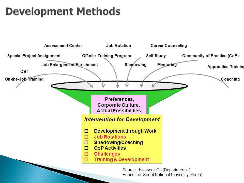 Development Methods Intervention for Development Preferences,