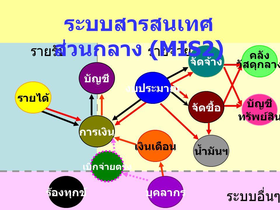 ระบบสารสนเทศส่วนกลาง (MIS2)
