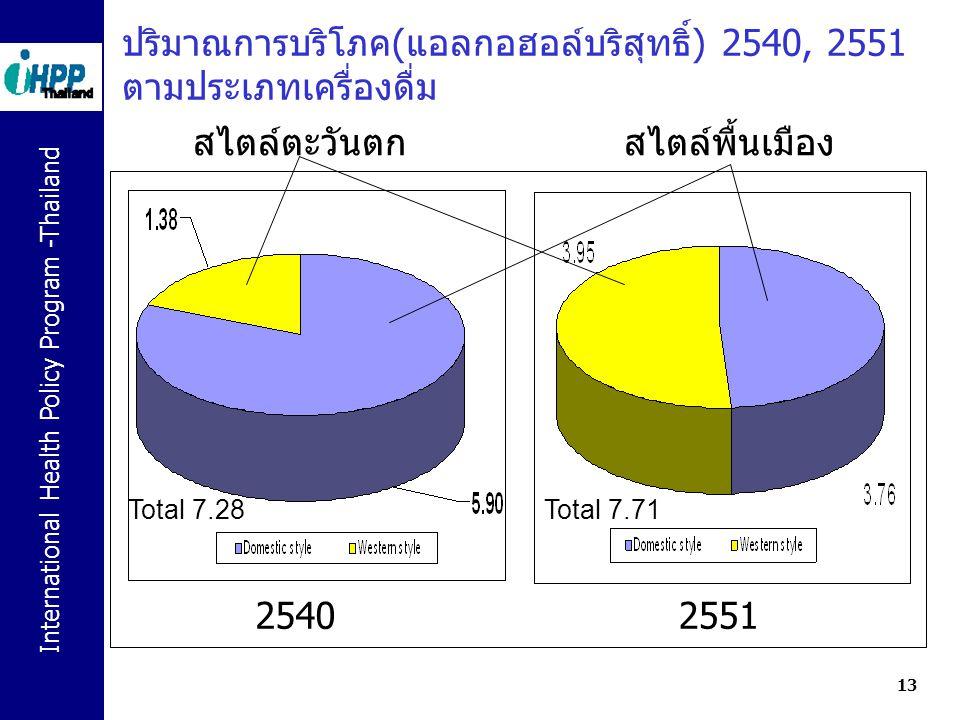 ปริมาณการบริโภค(แอลกอฮอล์บริสุทธิ์) 2540, 2551 ตามประเภทเครื่องดื่ม