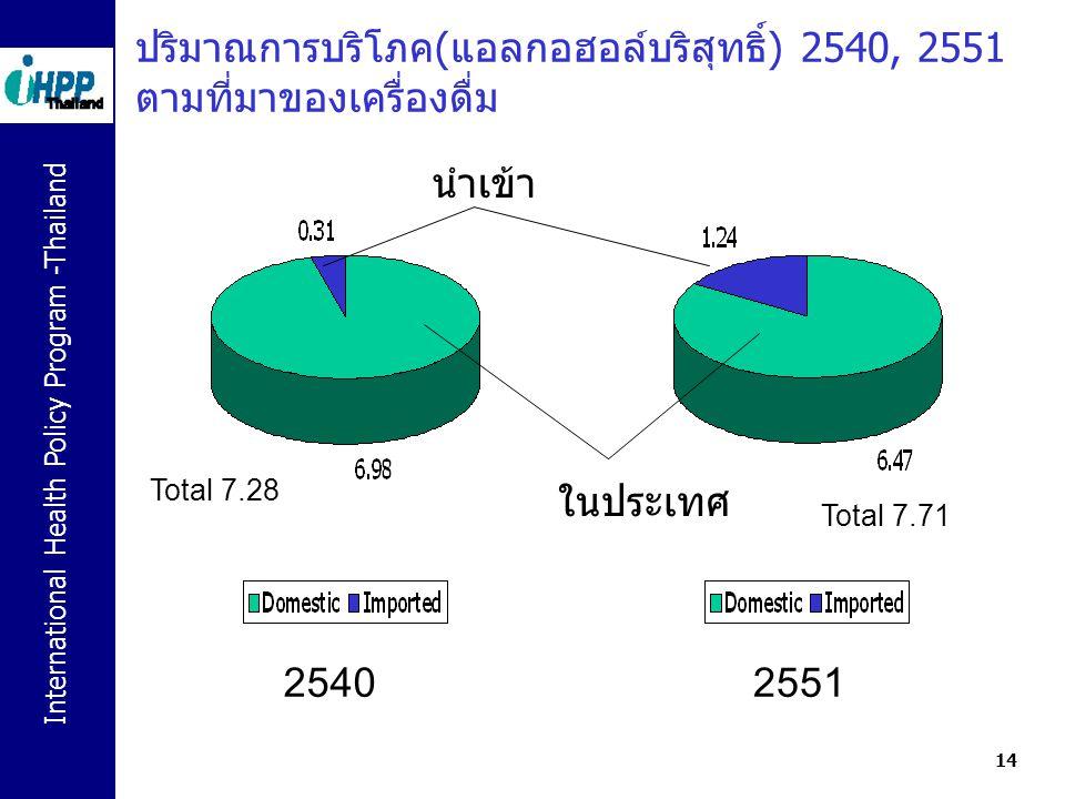 ปริมาณการบริโภค(แอลกอฮอล์บริสุทธิ์) 2540, 2551 ตามที่มาของเครื่องดื่ม