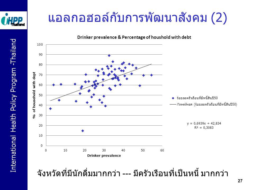 แอลกอฮอล์กับการพัฒนาสังคม (2)
