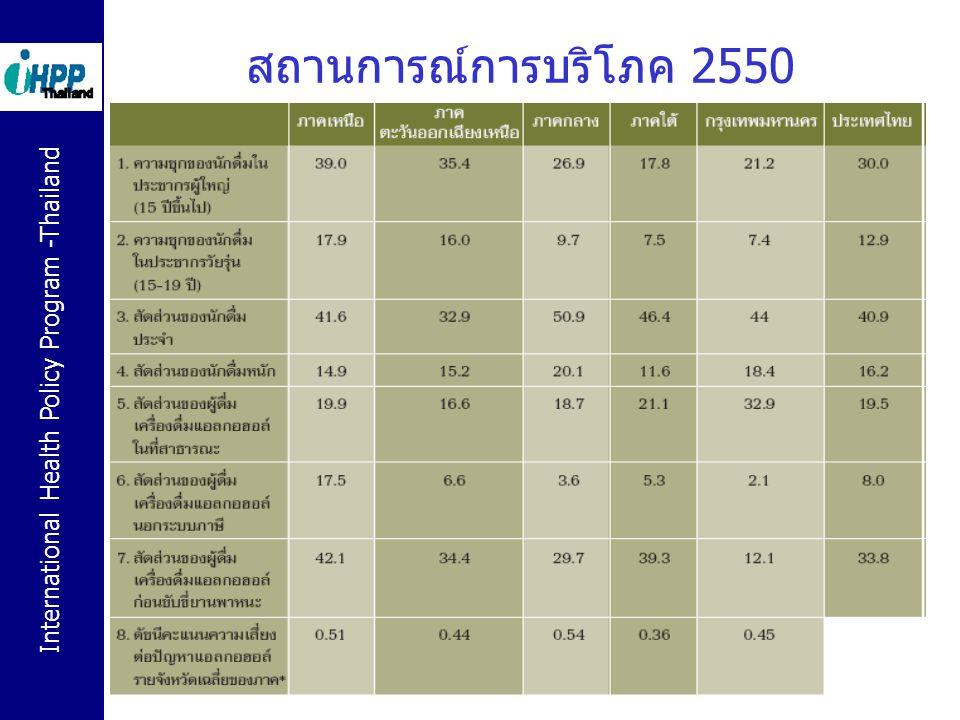 สถานการณ์การบริโภค 2550