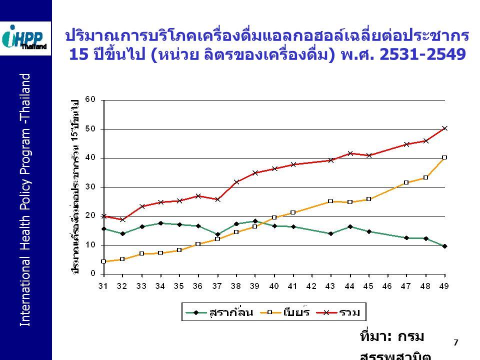 ปริมาณการบริโภคเครื่องดื่มแอลกอฮอล์เฉลี่ยต่อประชากร 15 ปีขึ้นไป (หน่วย ลิตรของเครื่องดื่ม) พ.ศ. 2531-2549