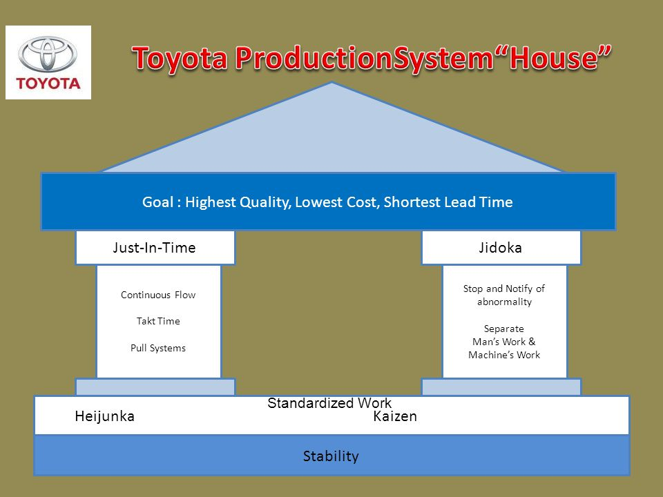 Toyota ProductionSystem House