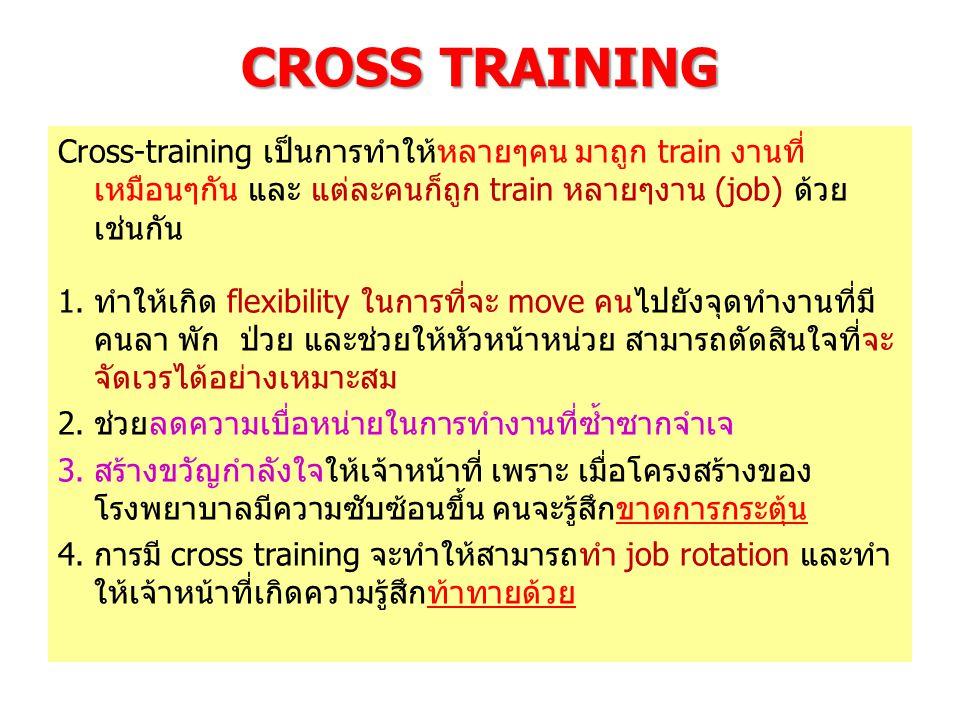 CROSS TRAINING Cross-training เป็นการทำให้หลายๆคน มาถูก train งานที่เหมือนๆกัน และ แต่ละคนก็ถูก train หลายๆงาน (job) ด้วยเช่นกัน.