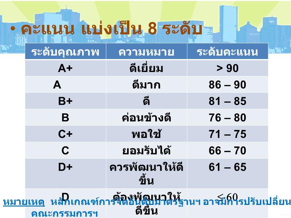 คะแนน แบ่งเป็น 8 ระดับ ระดับคุณภาพ. ความหมาย. ระดับคะแนน. A+ ดีเยี่ยม. > 90. A. ดีมาก. 86 – 90.