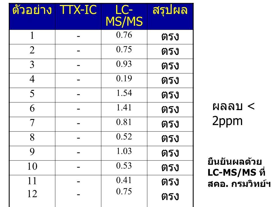 ตัวอย่าง TTX-IC LC-MS/MS สรุปผล ตรง ผลลบ < 2ppm 1 - 2 3 4 5 6 7 8 9