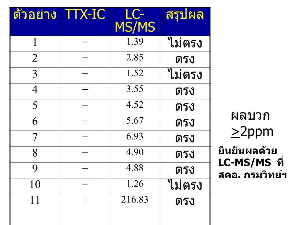 ตัวอย่าง TTX-IC LC-MS/MS สรุปผล ไม่ตรง ตรง ผลบวก >2ppm 1 + 2 3 4 5