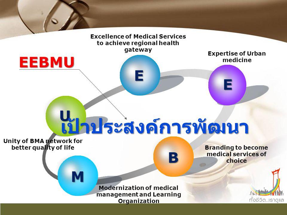 เป้าประสงค์การพัฒนา EEBMU E E U B M