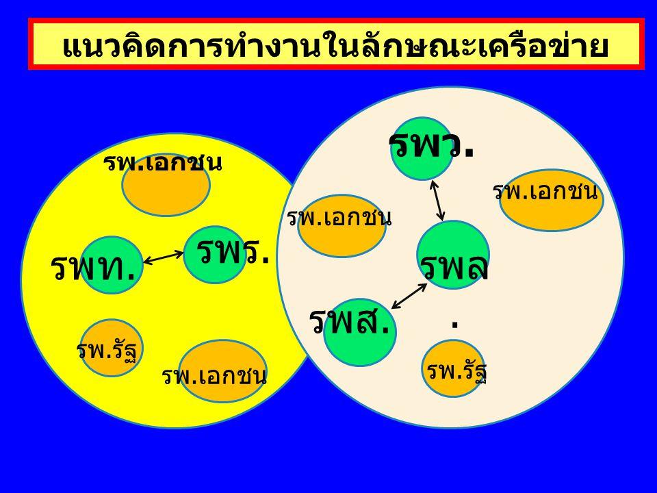 แนวคิดการทำงานในลักษณะเครือข่าย