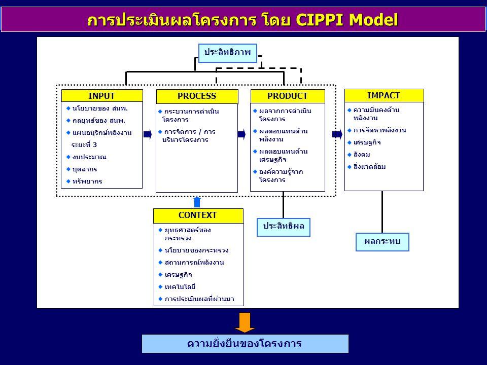 การประเมินผลโครงการ โดย CIPPI Model ความยั่งยืนของโครงการ