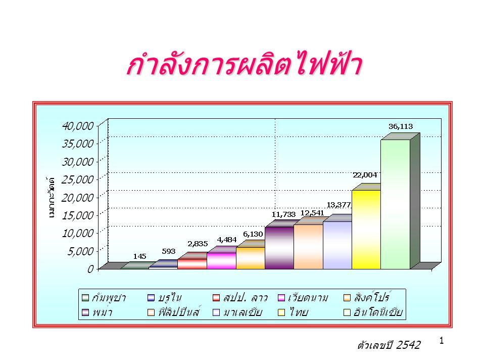 กำลังการผลิตไฟฟ้า ตัวเลขปี 2542