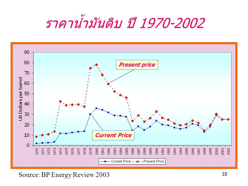 ราคาน้ำมันดิบ ปี 1970-2002 Source: BP Energy Review 2003 Present price