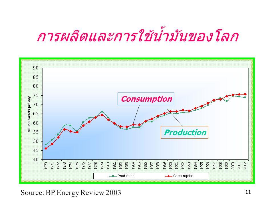 การผลิตและการใช้น้ำมันของโลก