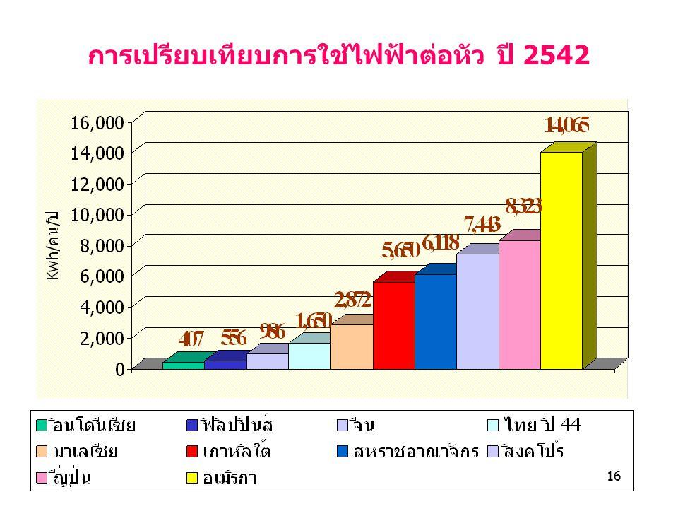 การเปรียบเทียบการใช้ไฟฟ้าต่อหัว ปี 2542