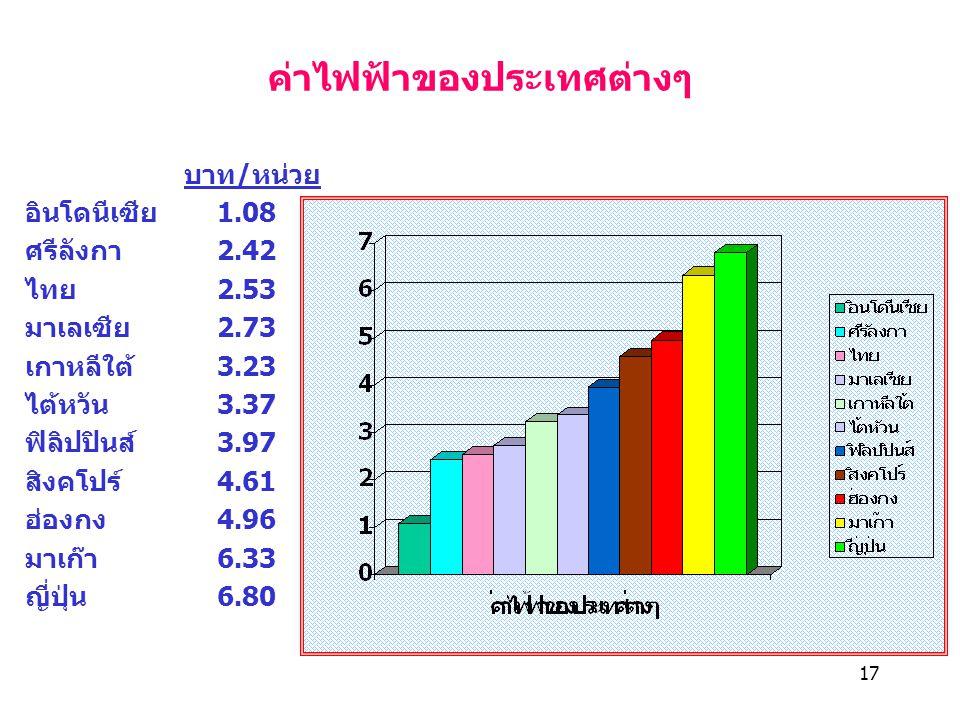 ค่าไฟฟ้าของประเทศต่างๆ