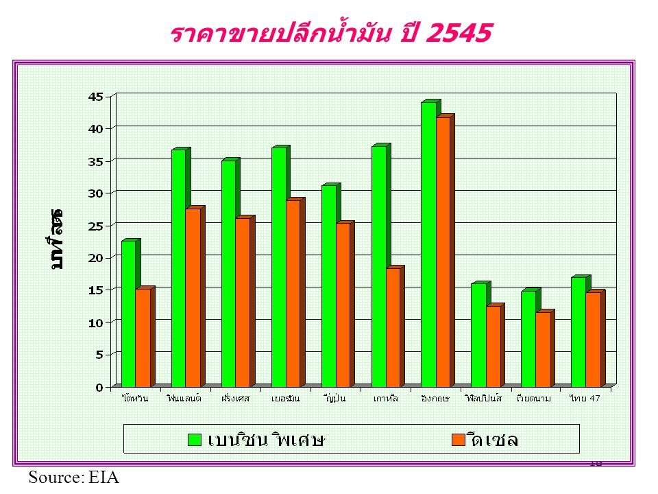 ราคาขายปลีกน้ำมัน ปี 2545 Source: EIA