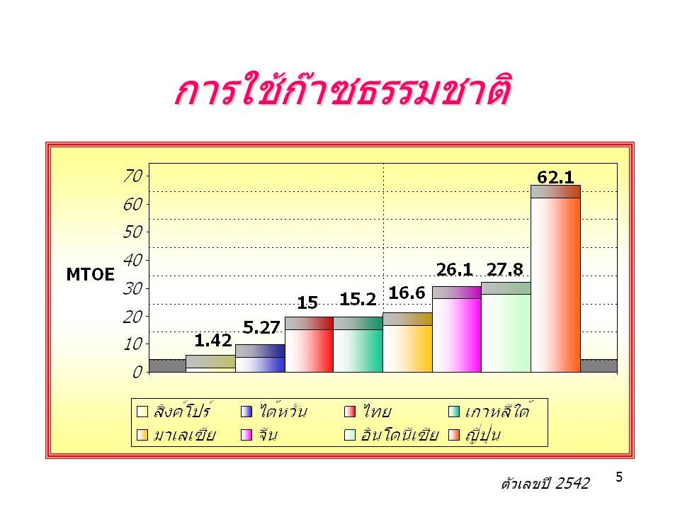การใช้ก๊าซธรรมชาติ ตัวเลขปี 2542