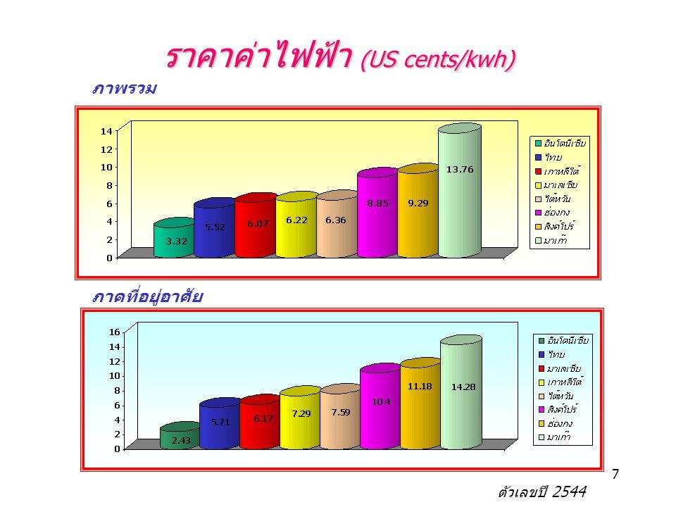 ราคาค่าไฟฟ้า (US cents/kwh)