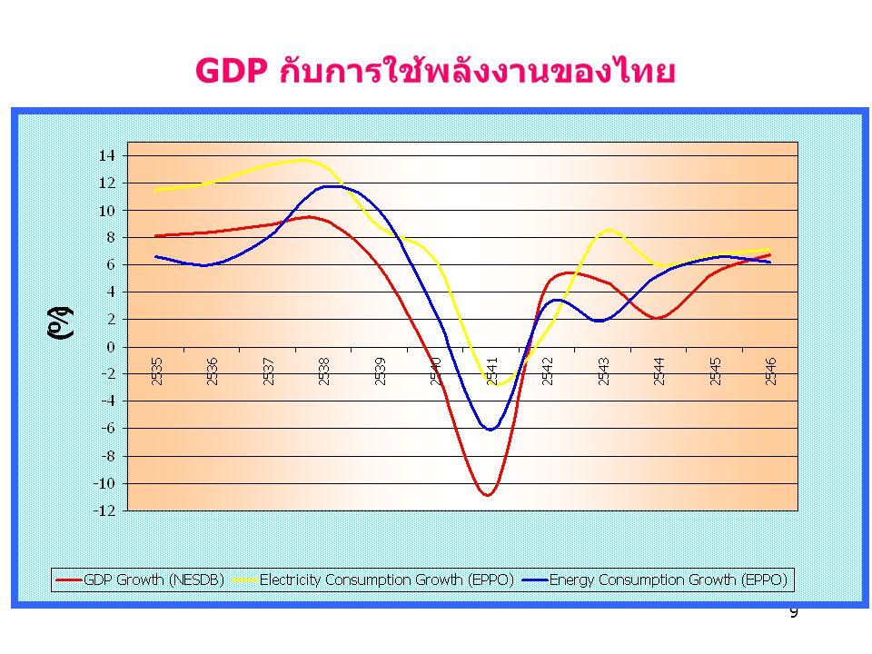 GDP กับการใช้พลังงานของไทย