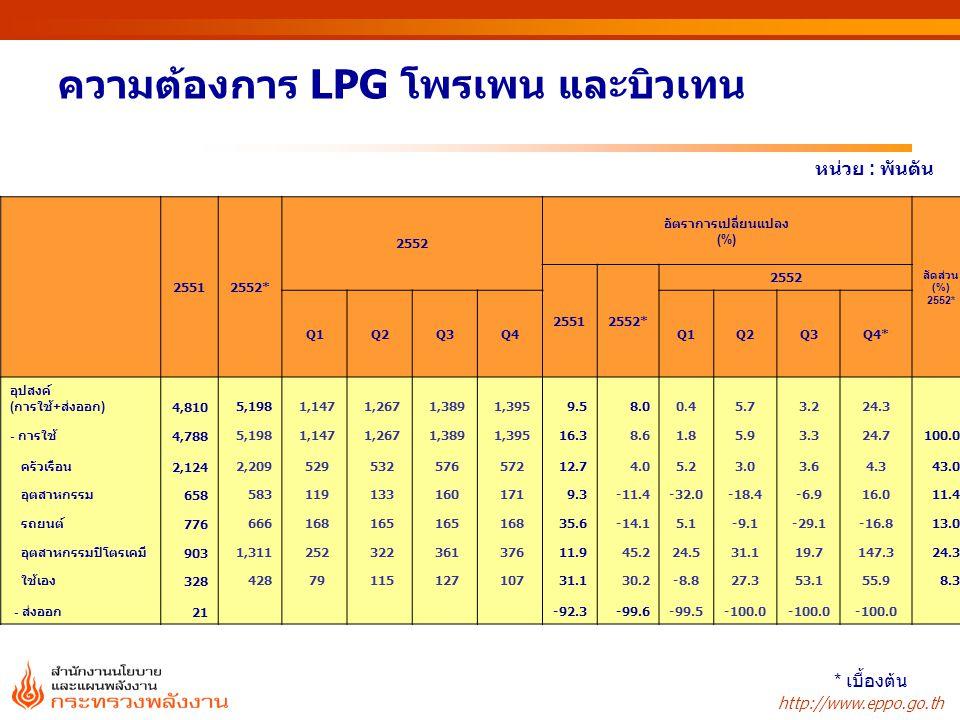 ความต้องการ LPG โพรเพน และบิวเทน
