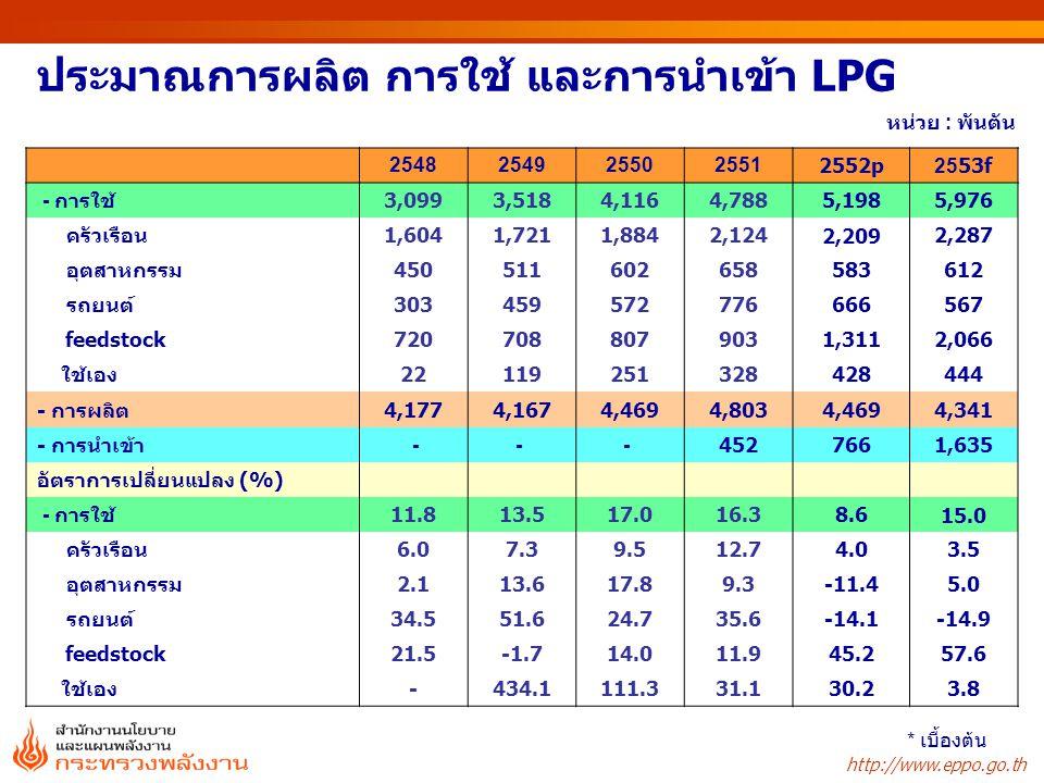 ประมาณการผลิต การใช้ และการนำเข้า LPG