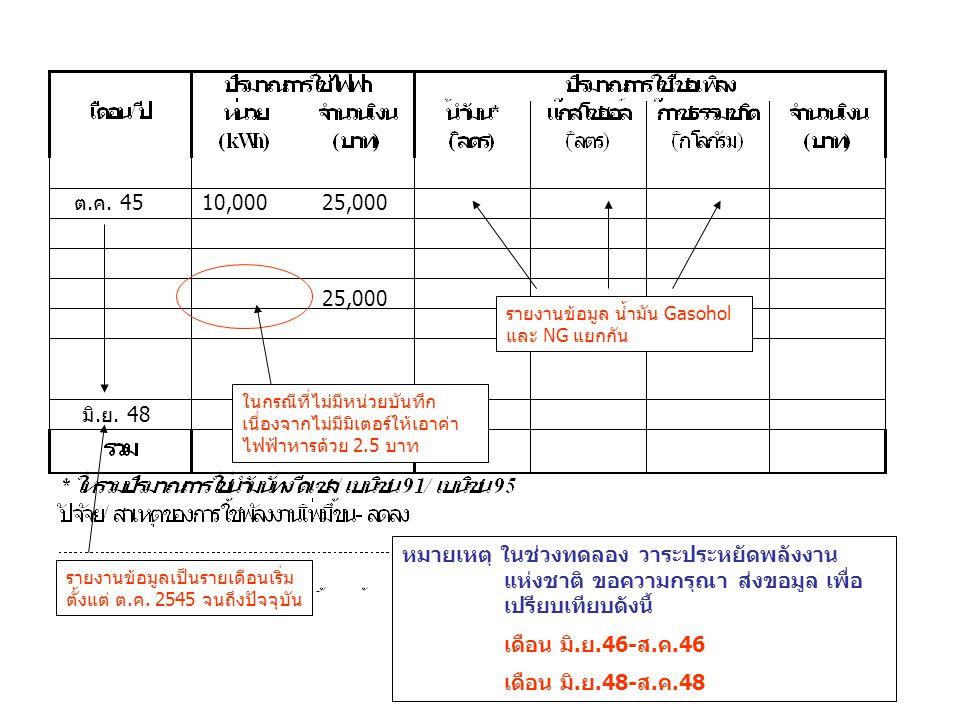 ต.ค. 45 10,000. 25,000. 25,000. รายงานข้อมูล น้ำมัน Gasohol และ NG แยกกัน.